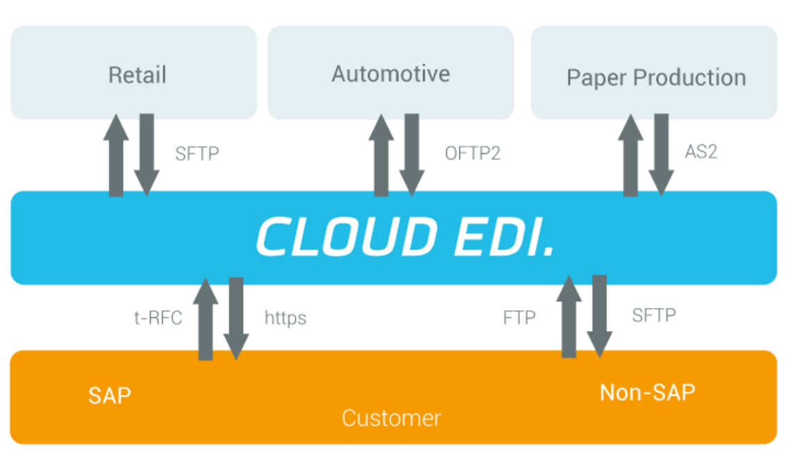 CLOUD EDI with T.CON